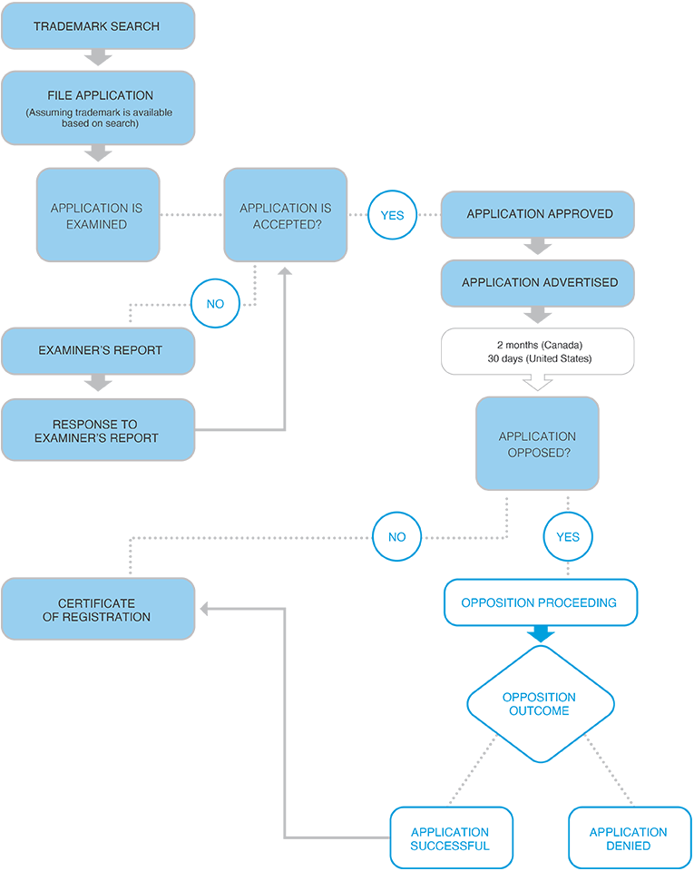 Trademark Registration Process Graph